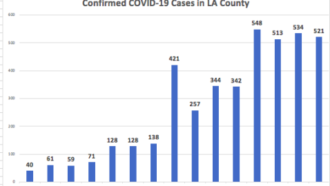 April 3, 2020 COVID-19 REPORT: 521 New Cases in Los Angeles County, Eleven Additional Deaths